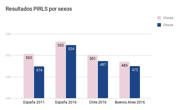 Resultados-PIRLS-sexos-Chile-Espana-Buenos-Aires