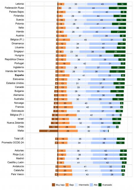 Resultados-niveles-PIRLS-2016