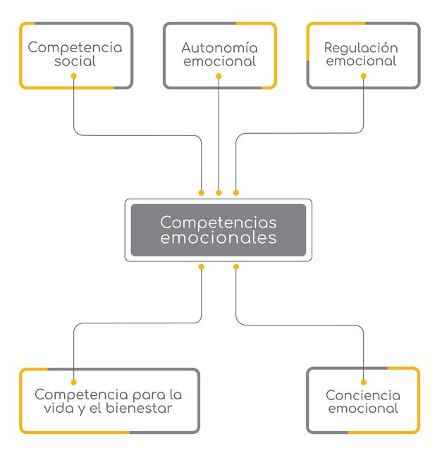 competencias-emocionales-educacion-emocional