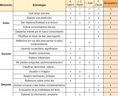 tabla-estrategias-lectura-mejorar-comprension-lectora